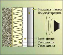 звукоизоляция стен Краснокамск